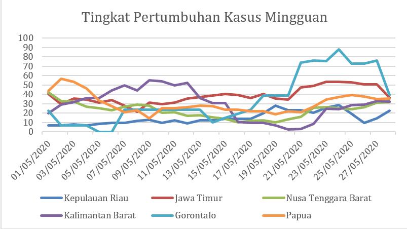Dampak Pandemi Covid 19 Ekonomi Indonesia Diperkirakan Pulih 2022 Ekonomi Bisnis Com